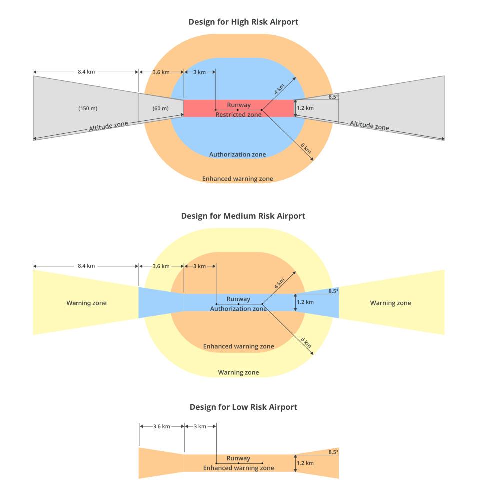 Anwender- Informationen zur neuen DJI GEO 2.0